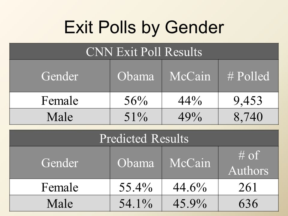 Exit Polls by Gender CNN Exit Poll Results GenderObamaMcCain# Polled Female56%44%9,453 Male51%49%8,740 Predicted Results GenderObamaMcCain # of Authors Female55.4%44.6%261 Male54.1%45.9%636
