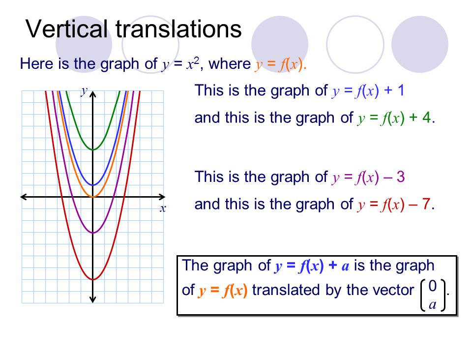 x Vertical translations This is the graph of y = f ( x ) + 1 and this is the graph of y = f ( x ) + 4. This is the graph of y = f ( x ) – 3 and this i