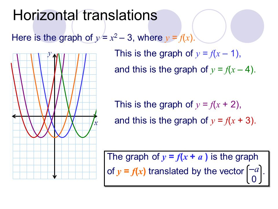 x Horizontal translations This is the graph of y = f ( x – 1), and this is the graph of y = f ( x – 4). This is the graph of y = f ( x + 2), and this