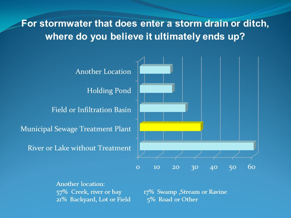 For stormwater that does enter a storm drain or ditch, where do you believe it ultimately ends up? Another location: 57% Creek, river or bay17% Swamp,