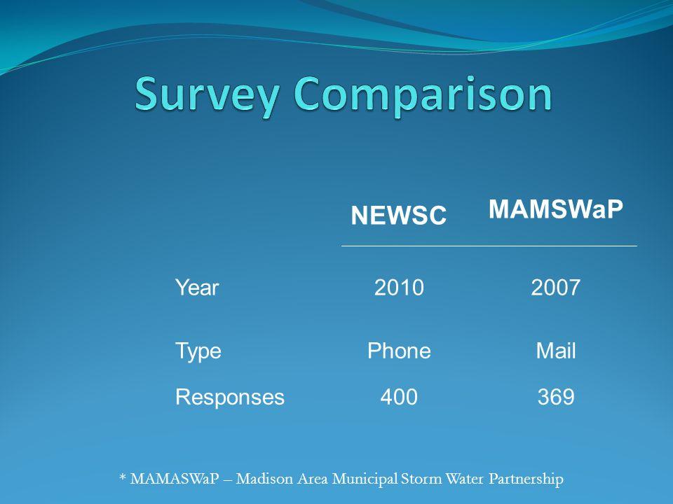 NEWSC MAMSWaP Year20102007 TypePhoneMail Responses400369 * MAMASWaP – Madison Area Municipal Storm Water Partnership