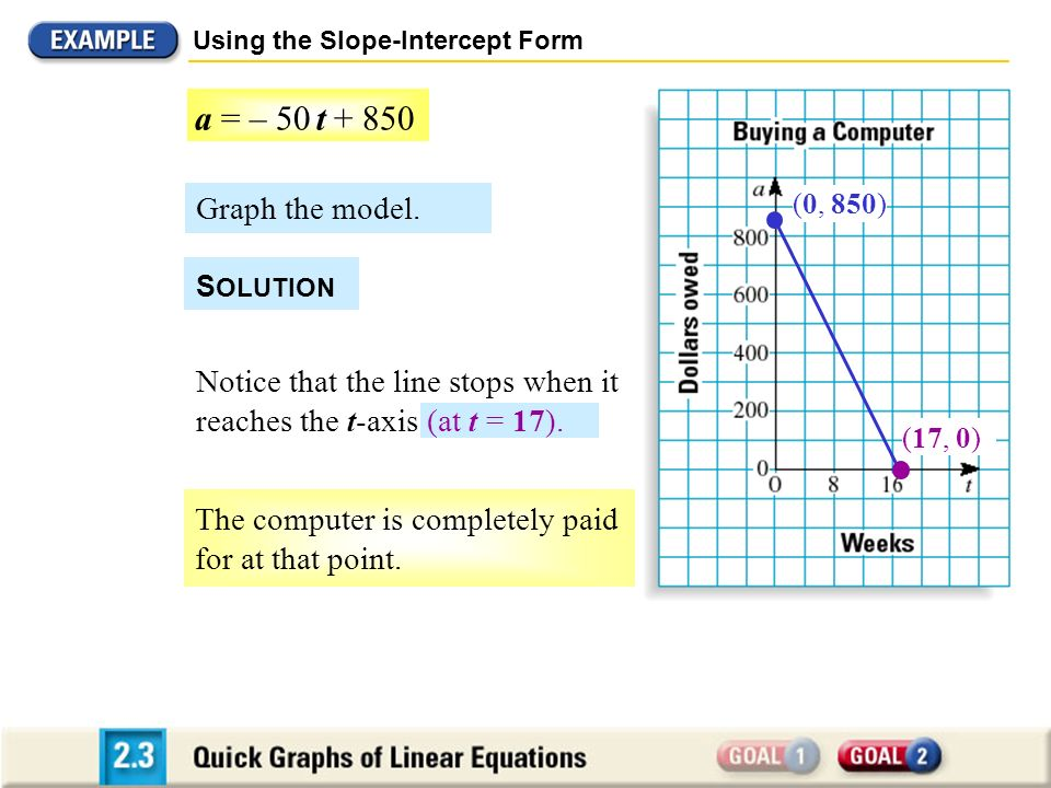 Graph the model. Using the Slope-Intercept Form S OLUTION Notice that the line stops when it reaches the t-axis (at t = 17). a = – 50 t + 850 (17, 0)