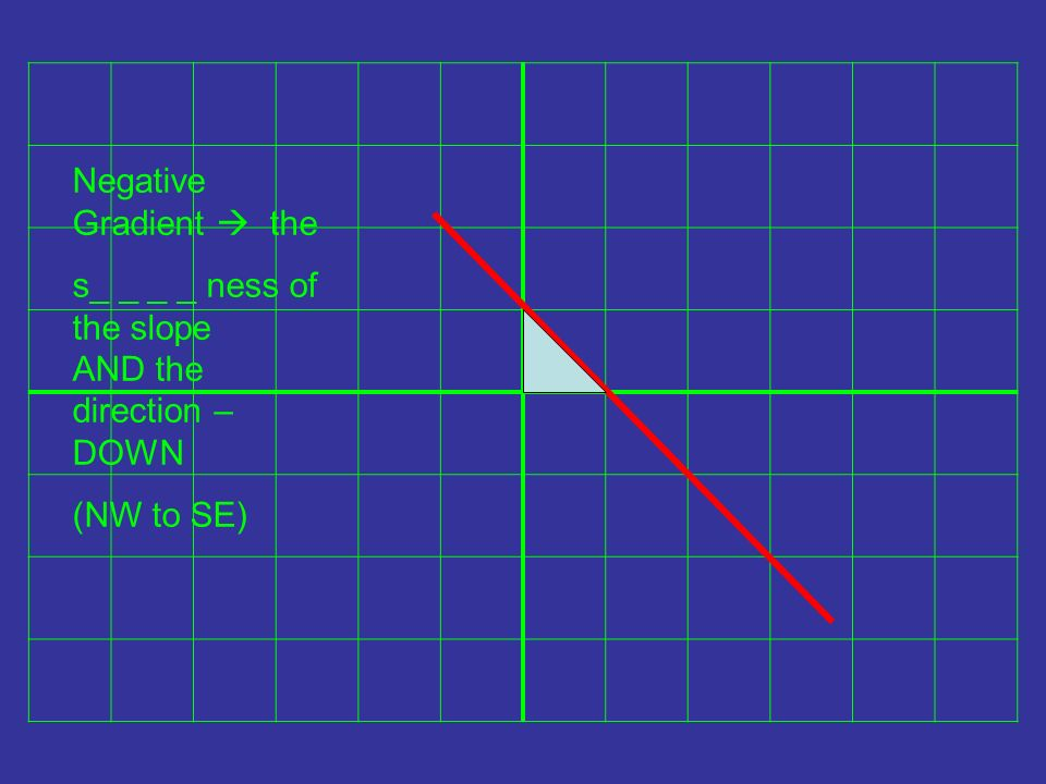 Negative Gradient the s_ _ _ _ ness of the slope AND the direction – DOWN (NW to SE)