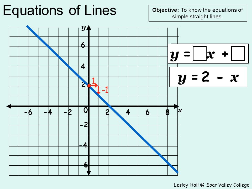 Equations of Lines Lesley Hall @ Soar Valley College Objective: To know the equations of simple straight lines.