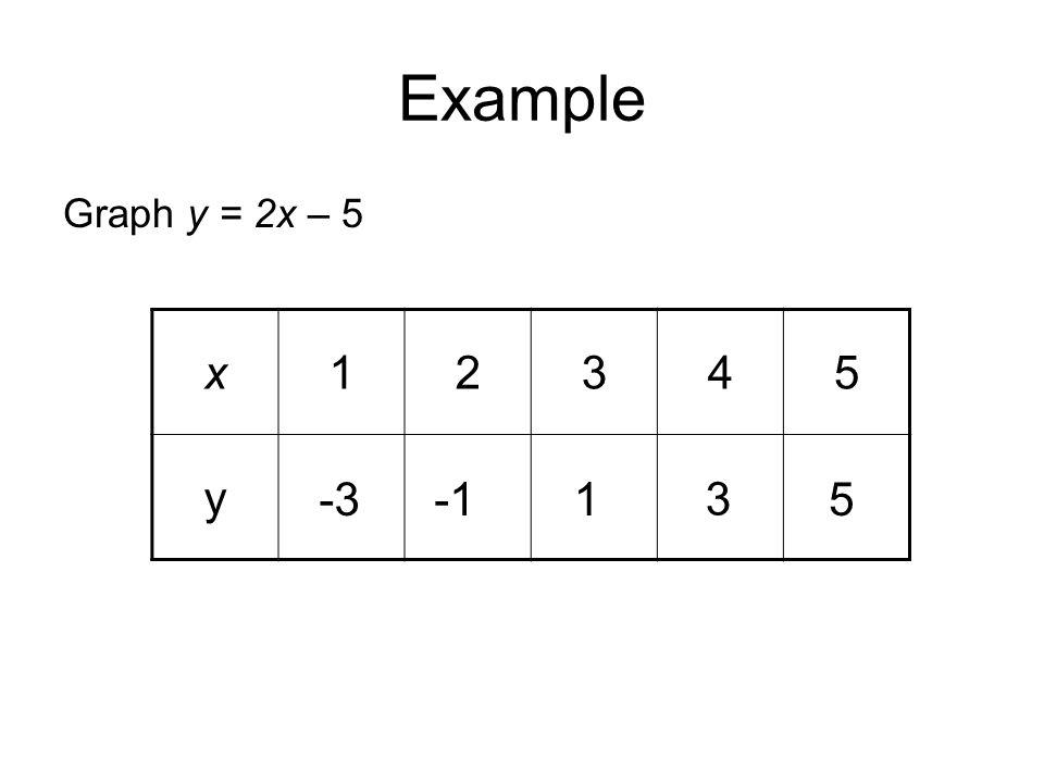 Example Graph y = 2x – 5 x12345 y -31 3 5