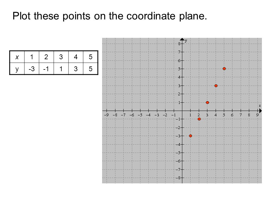 Plot these points on the coordinate plane. x12345 y-3135