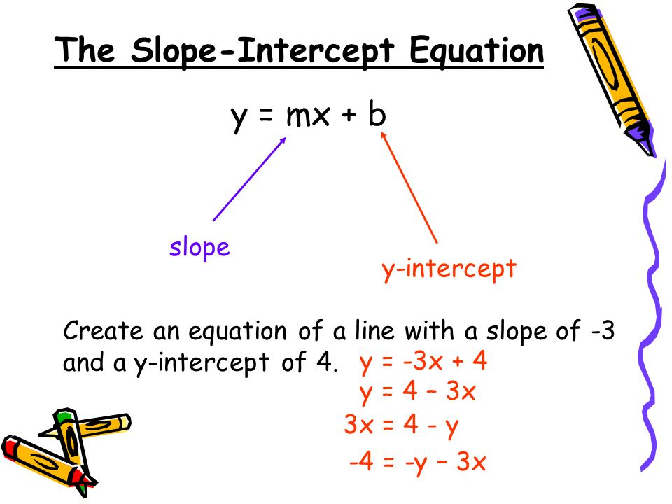 The Slope-Intercept Equation y = mx + b slope y-intercept Create an equation of a line with a slope of -3 and a y-intercept of 4.