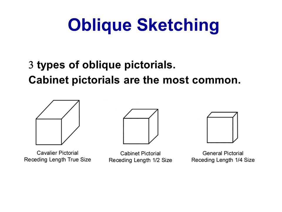 Oblique Sketching types of oblique pictorials. Cabinet pictorials are the most common.