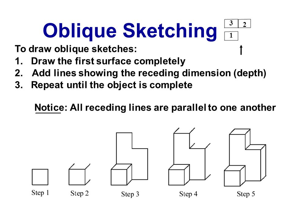 3 2 Oblique Sketching 1 To draw oblique sketches: 1. Draw the first surface completely 2. Add lines showing the receding dimension (depth) 3. Repeat u