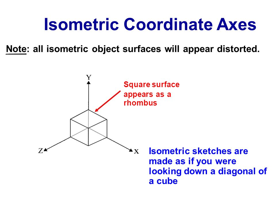 Isometric Coordinate Axes Note: all isometric object surfaces will appear distorted. Square surface appears as a rhombus Isometric sketches are made a