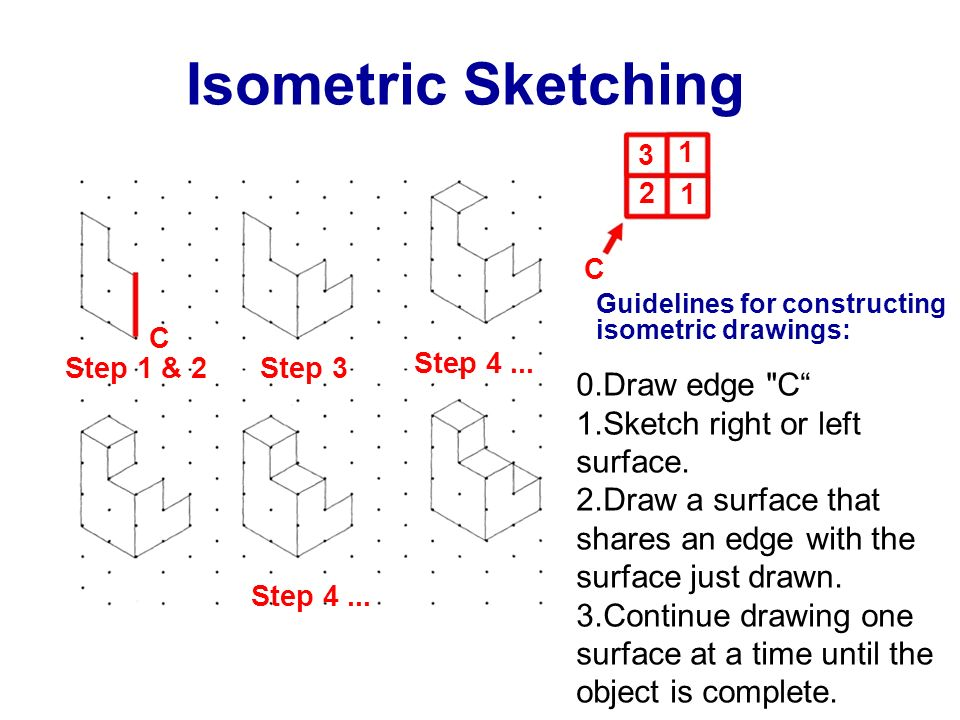 Isometric Sketching 1 3 2 1 C Guidelines for constructing isometric drawings: C Step 4... Step 1 & 2 Step 3 0.Draw edge