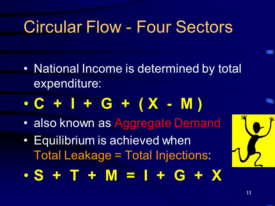 11 Circular Flow - Four Sectors National Income is determined by total expenditure: C + I + G + ( X - M ) also known as Aggregate Demand Equilibrium i