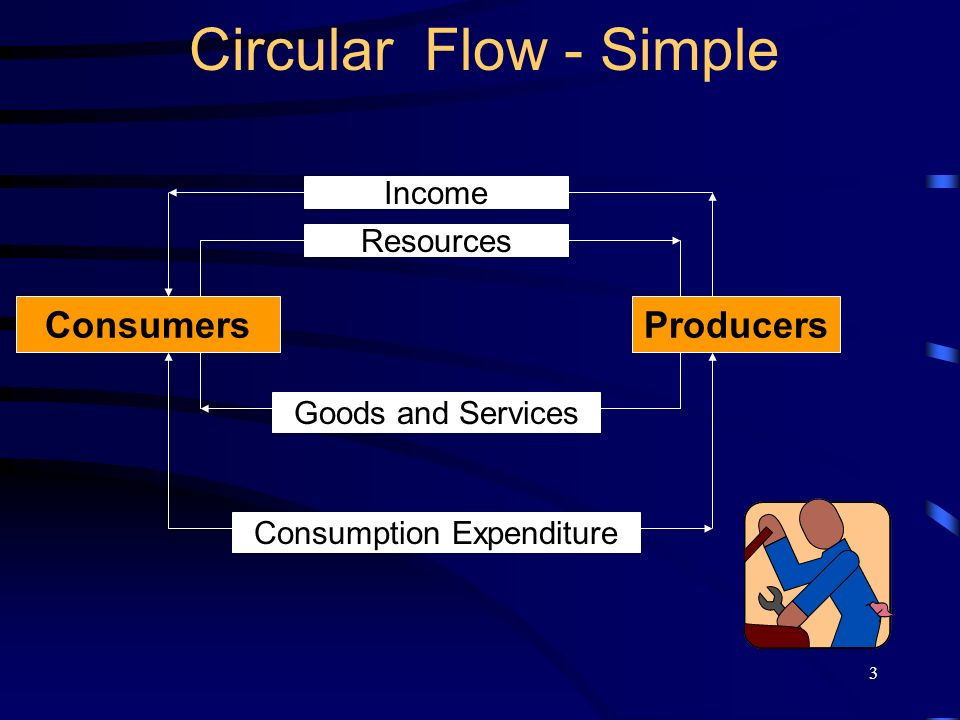 4 Circular Flow - Simple Assumptions: –Only two sectors - Consumers and Producers –All production is sold to the consumers –Producers provide all the Goods and Services –Consumers spend all their Income on goods an services –No government and no overseas sectors –Consumers are the owners of productive resource - land, labour, capital and enterprise