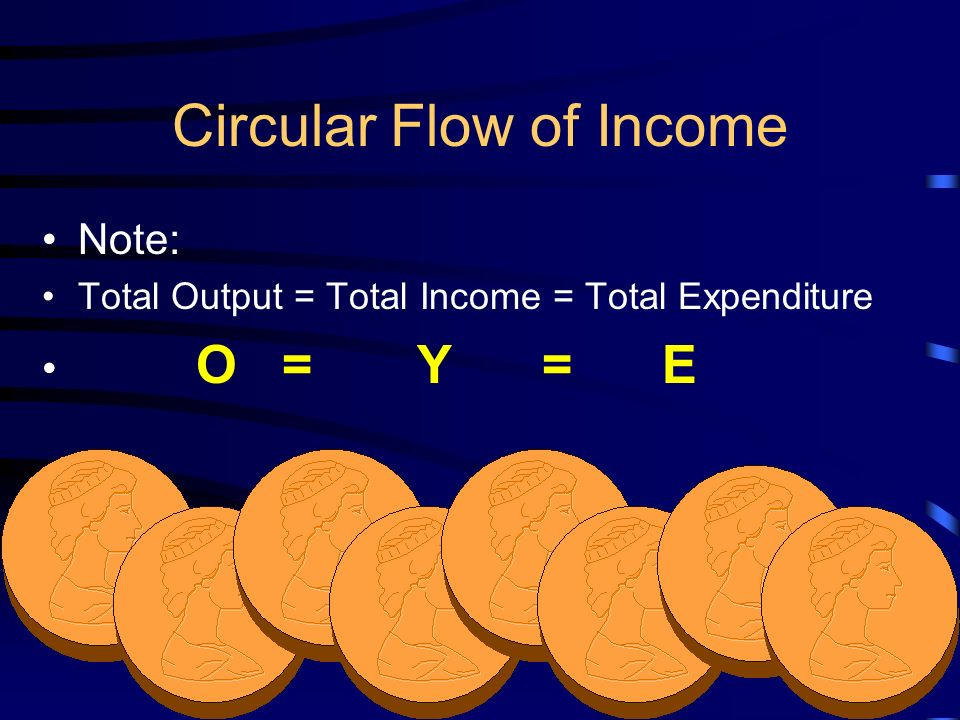 5 Circular Flow of Income Note: Total Output = Total Income = Total Expenditure O = Y = E