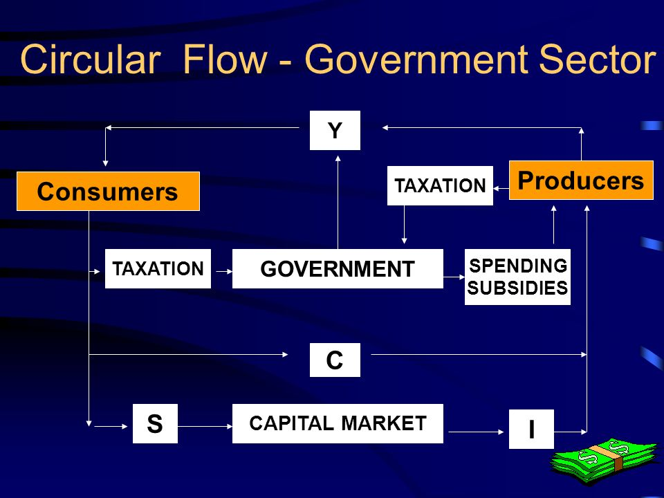 9 Circular Flow - Government Sector Y=C + I + T for equilibrium S + T=I + G if S + T>I + G then the level of income will fall S + T<I + G then the level of income will rise