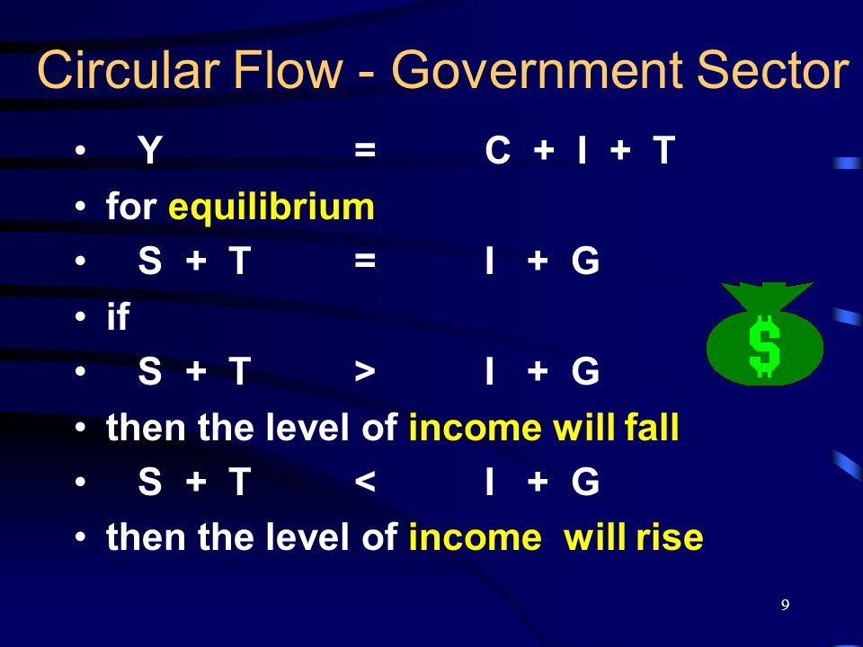 10 Circular Flow - Four Sectors Y CAPITAL MARKET SI OVERSEAS SECTOR GOVERNMENT T M G X LEAKAGES INJECTIONS C ConsumersProducers