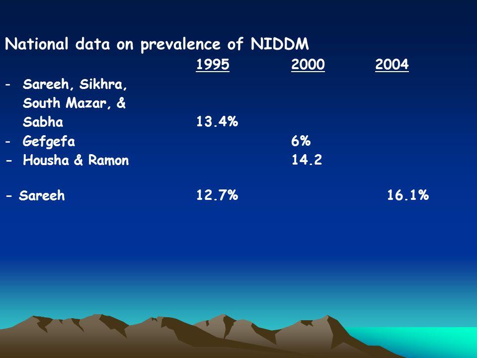 National data on prevalence of NIDDM 1995 2000 2004 -Sareeh, Sikhra, South Mazar, & Sabha13.4% -Gefgefa6% -Housha & Ramon14.2 - Sareeh12.7%16.1%