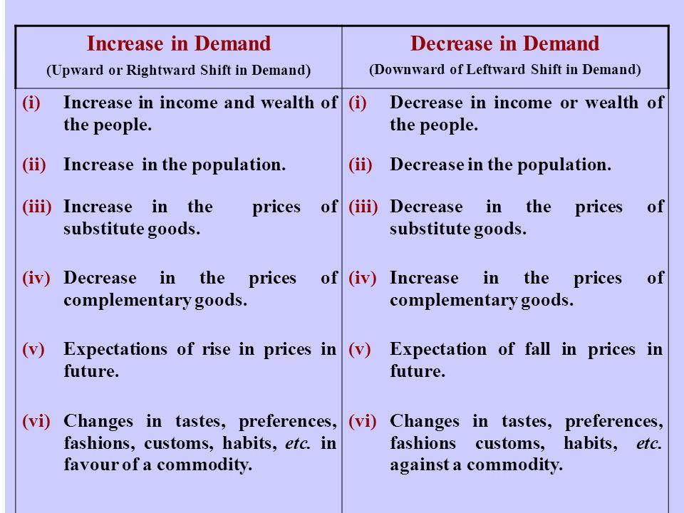 DEMAND CLASSIFICATIONS * AUTONOMOUS DEMAND & DERIVED DEMAND.