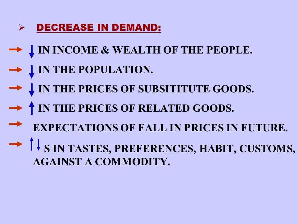 SHIFT IN DEMAND CHANGE IN QUANTITY DEMANDED : WHEN PRICE S, OTHER VARIABLES (Y, P R, T) ARE HELD CONSTANT – IT IS CALLED CHANGE IN QUANTITY DEMANDED.