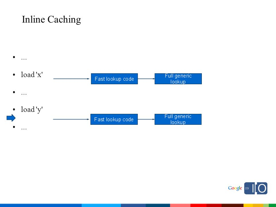 Inline Caching... load x ... load y ...