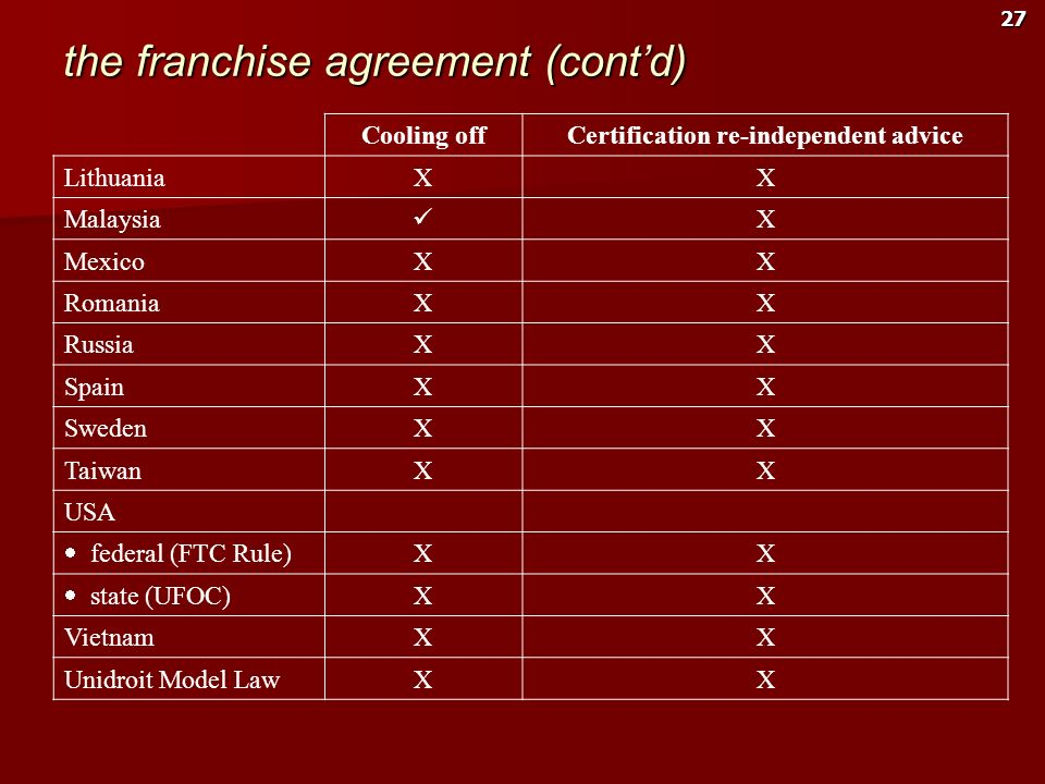 27 the franchise agreement (contd) Cooling offCertification re-independent advice LithuaniaXX Malaysia X MexicoXX RomaniaXX RussiaXX SpainXX SwedenXX
