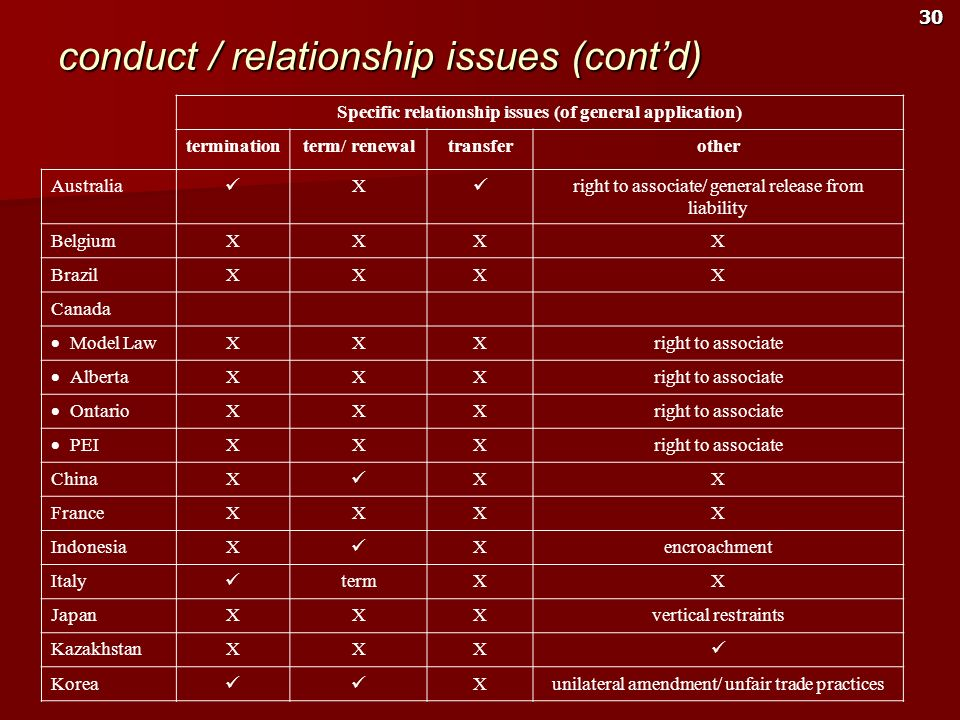 30 conduct / relationship issues (contd) Specific relationship issues (of general application) terminationterm/ renewaltransferother Australia X right