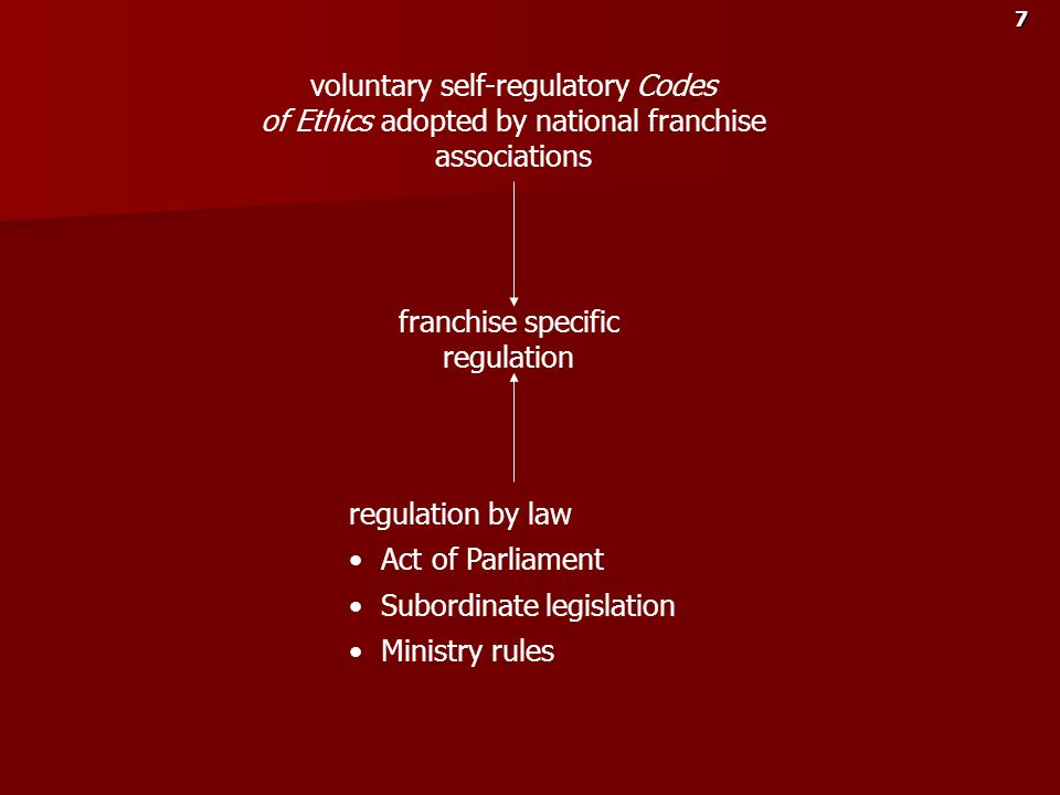 7 voluntary self-regulatory Codes of Ethics adopted by national franchise associations franchise specific regulation regulation by law Act of Parliame