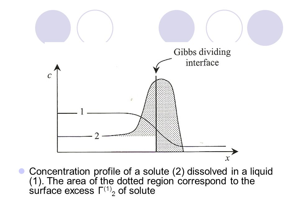 Concentration profile of a solute (2) dissolved in a liquid (1). The area of the dotted region correspond to the surface excess Γ (1) 2 of solute