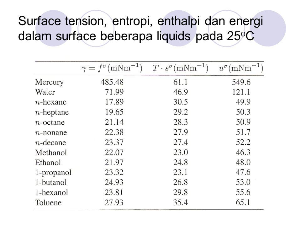 Surface tension, entropi, enthalpi dan energi dalam surface beberapa liquids pada 25 o C