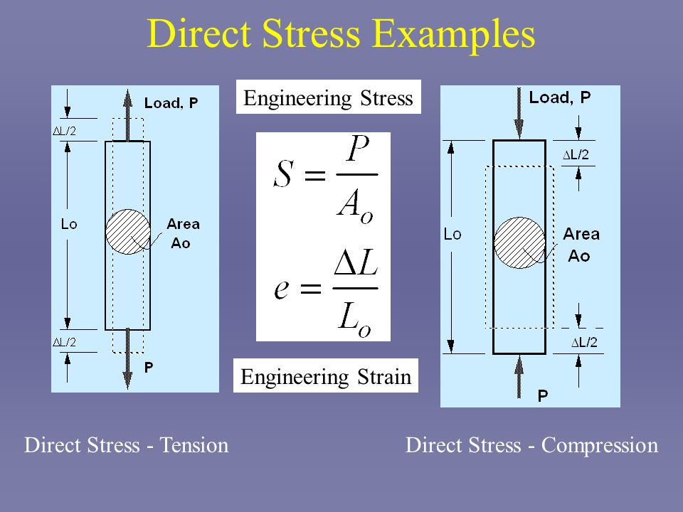 Direct Stress Examples Direct Stress - TensionDirect Stress - Compression Engineering Stress Engineering Strain