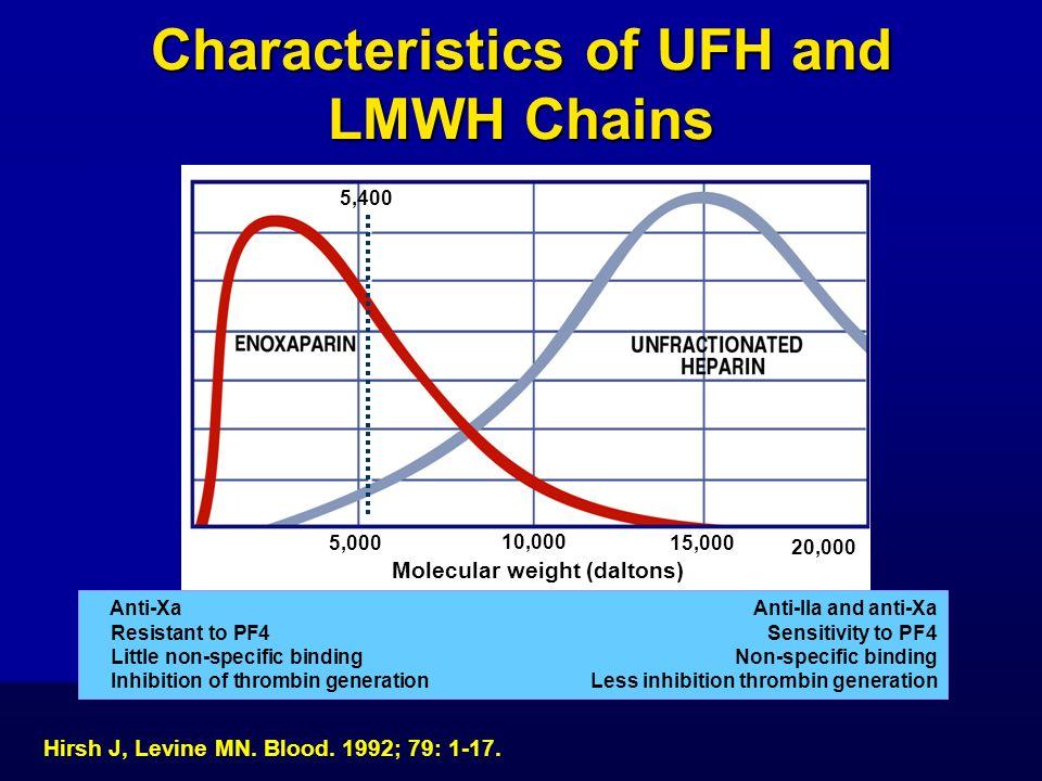 Characteristics of UFH and LMWH Chains Molecular weight (daltons) 10,000 15,000 20,000 5,000 5,400 Anti-XaAnti-IIa and anti-Xa Resistant to PF4Sensiti