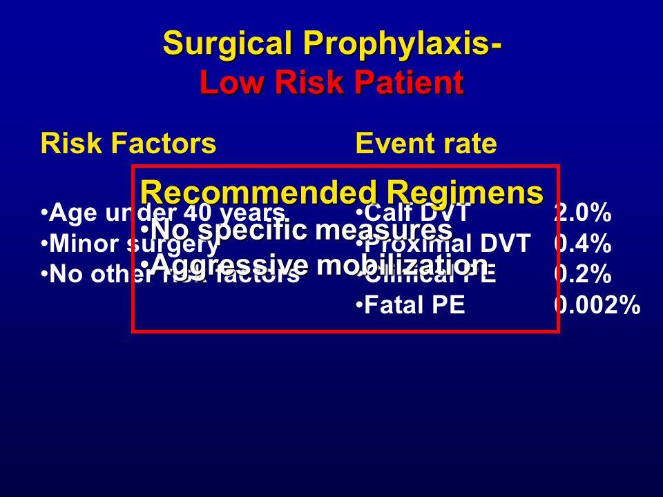 Surgical Prophylaxis- Low Risk Patient Risk Factors Age under 40 years Minor surgery No other risk factors Event rate Calf DVT 2.0% Proximal DVT0.4% C