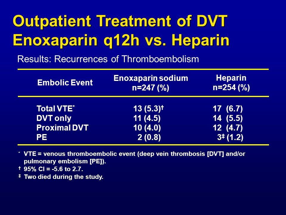 Embolic Event Total VTE * DVT only Proximal DVT PE 13 (5.3) 11 (4.5) 10 (4.0) 2 (0.8) 17 (6.7) 14 (5.5) 12 (4.7) 3 (1.2) Enoxaparin sodium n=247 (%) H