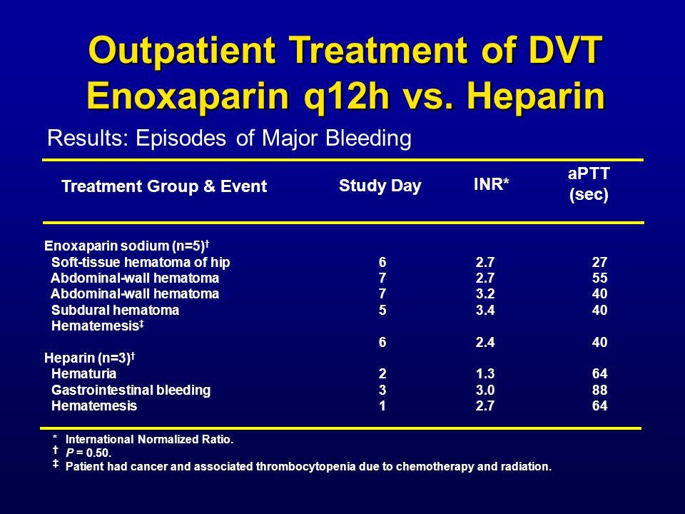 Treatment Group & Event Enoxaparin sodium (n=5) Soft-tissue hematoma of hip62.727 Abdominal-wall hematoma72.755 Abdominal-wall hematoma73.240 Subdural