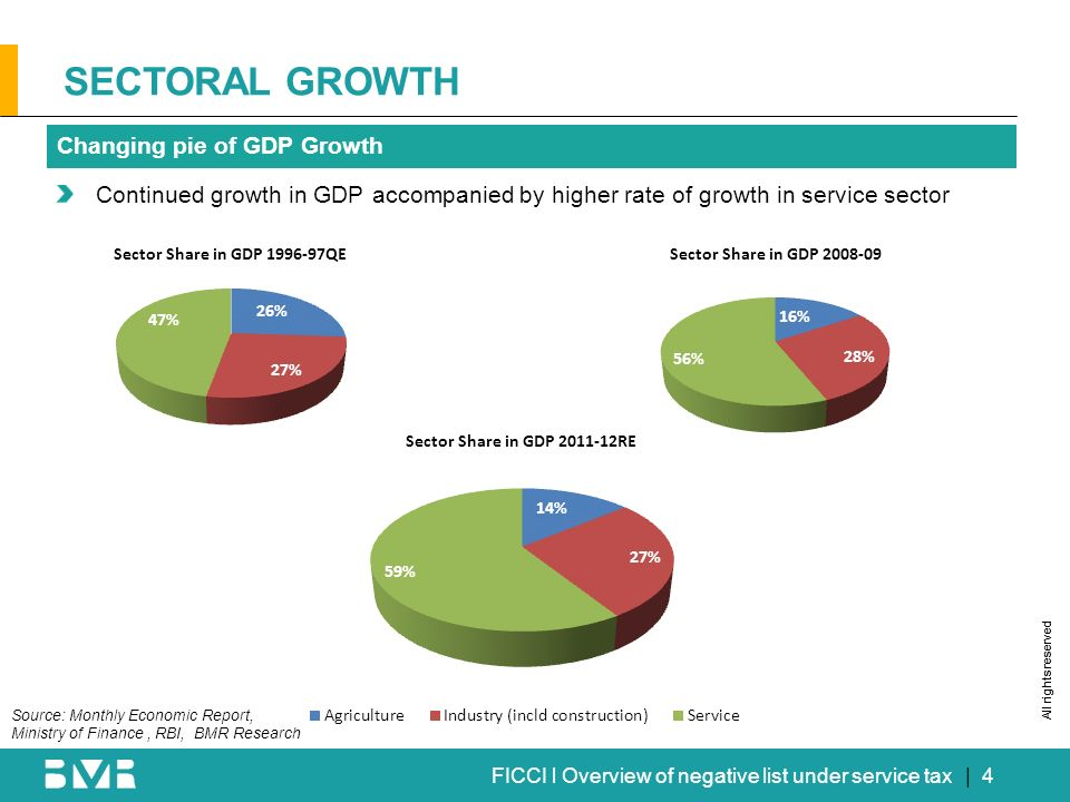 All rights reserved FICCI l Overview of negative list under service tax| 4 SECTORAL GROWTH Changing pie of GDP Growth Continued growth in GDP accompan