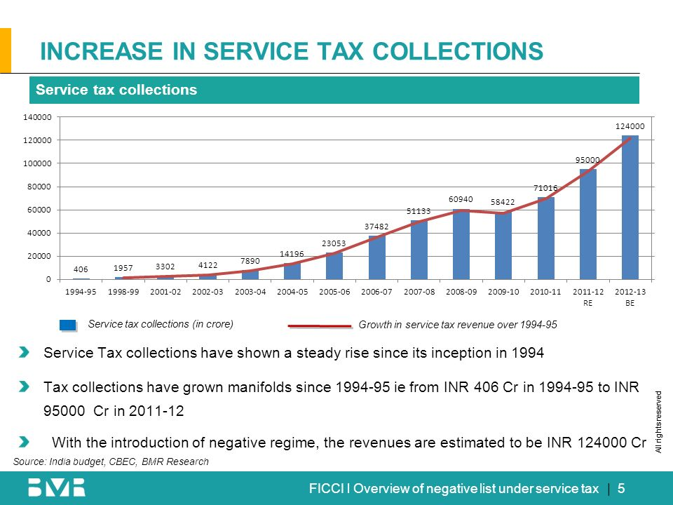 All rights reserved FICCI l Overview of negative list under service tax| 5 INCREASE IN SERVICE TAX COLLECTIONS Service tax collections Service tax collections (in crore) Growth in service tax revenue over 1994-95 Service Tax collections have shown a steady rise since its inception in 1994 Tax collections have grown manifolds since 1994-95 ie from INR 406 Cr in 1994-95 to INR 95000 Cr in 2011-12 With the introduction of negative regime, the revenues are estimated to be INR 124000 Cr Source: India budget, CBEC, BMR Research