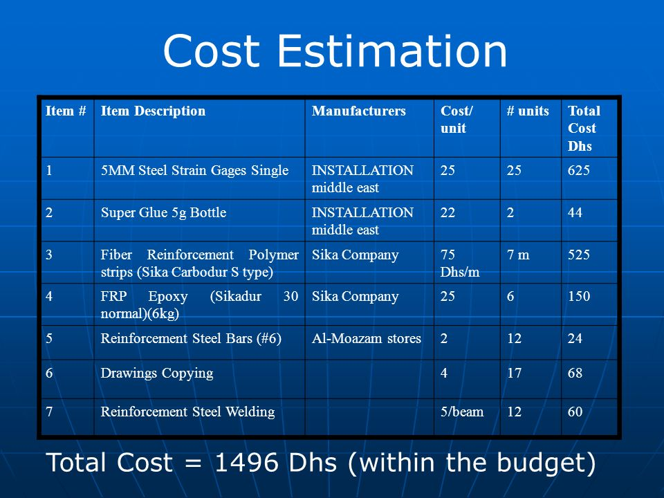 Cost Estimation Total Cost = 1496 Dhs (within the budget) Total Cost Dhs # unitsCost/ unit ManufacturersItem DescriptionItem # 62525 INSTALLATION midd