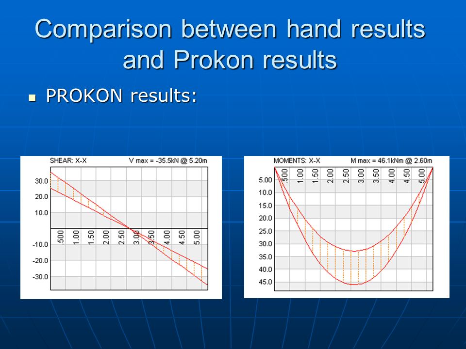 Comparison between hand results and Prokon results PROKON results: PROKON results:
