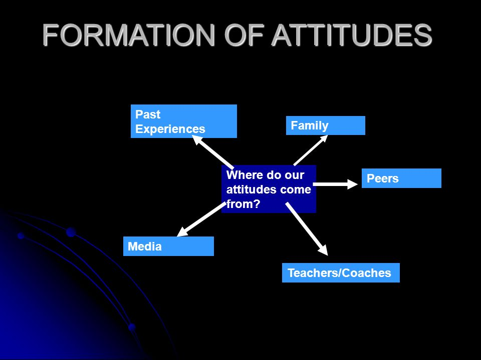 FORMATION OF ATTITUDES Where do our attitudes come from? Family Peers Teachers/Coaches Media Past Experiences