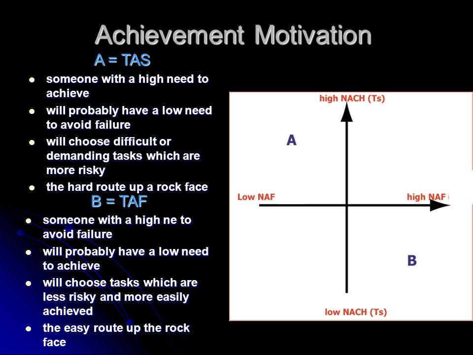 Achievement Motivation A = TAS someone with a high need to achieve someone with a high need to achieve will probably have a low need to avoid failure