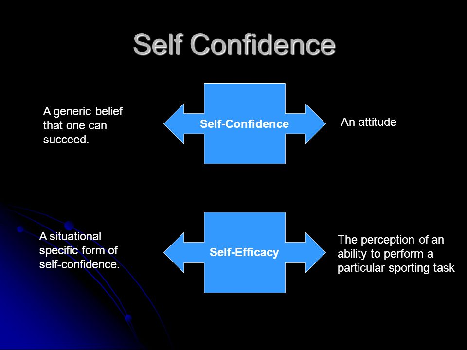 Self Confidence Self-Confidence Self-Efficacy A generic belief that one can succeed. An attitude The perception of an ability to perform a particular