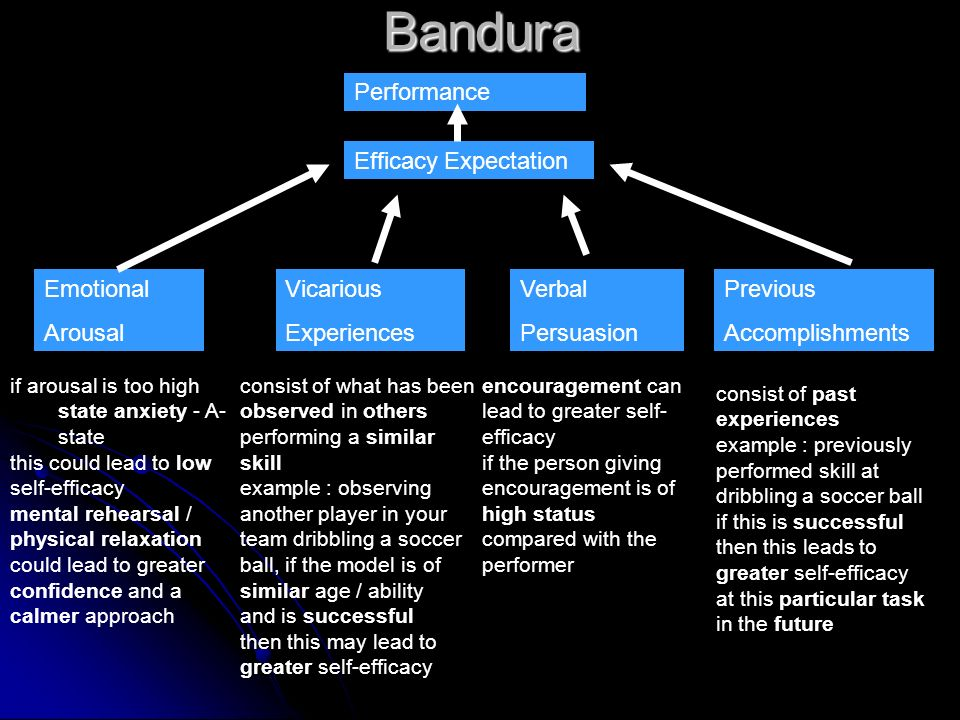 Bandura Previous Accomplishments Vicarious Experiences Verbal Persuasion Emotional Arousal Efficacy Expectation Performance if arousal is too high sta