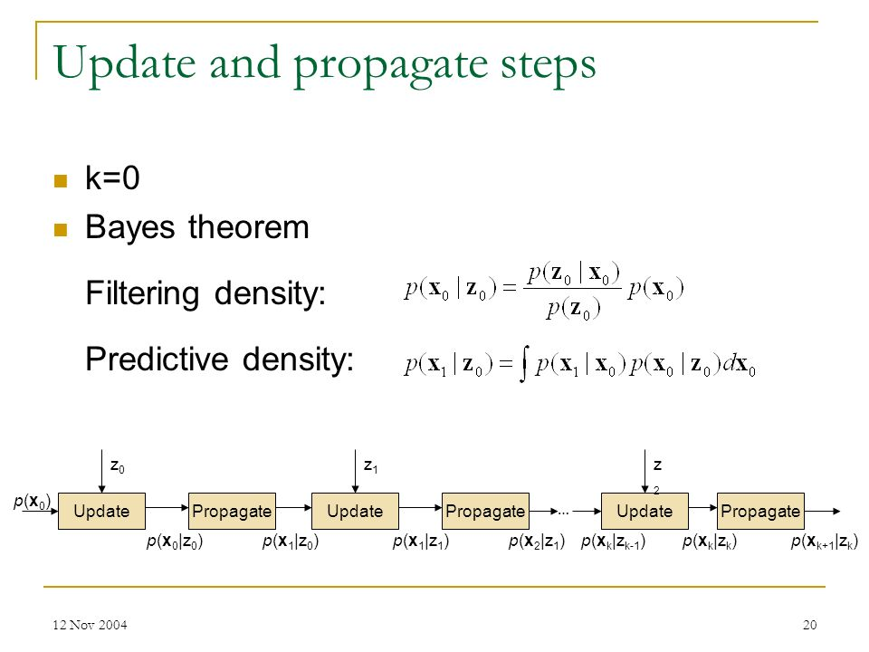 12 Nov 200420 Update and propagate steps k=0 Bayes theorem Filtering density: Predictive density: PropagateUpdatePropagate Update … p(x0)p(x0) p(x 0  