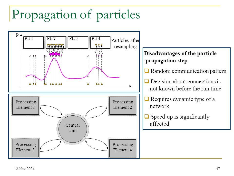 12 Nov 200447 PE 2PE 1PE 3PE 4 Propagation of particles Processing Element 1 Processing Element 4 Processing Element 2 Central Unit Processing Element