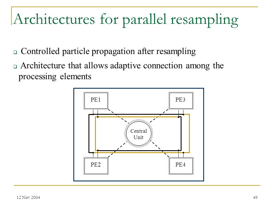12 Nov 200449 PE1 PE2PE4 PE3 Central Unit Architectures for parallel resampling Controlled particle propagation after resampling Architecture that all