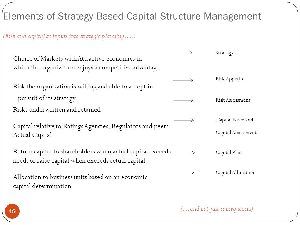Elements of Strategy Based Capital Structure Management 19 Choice of Markets with Attractive economics in which the organization enjoys a competitive advantage Risk the organization is willing and able to accept in pursuit of its strategy Risks underwritten and retained Capital relative to Ratings Agencies, Regulators and peers Actual Capital Return capital to shareholders when actual capital exceeds need, or raise capital when exceeds actual capital Allocation to business units based on an economic capital determination (Risk and capital as inputs into strategic planning….) (…and not just consequences) Strategy Risk Appetite Risk Assessment Capital Need and Capital Assessment Capital Plan Capital Allocation