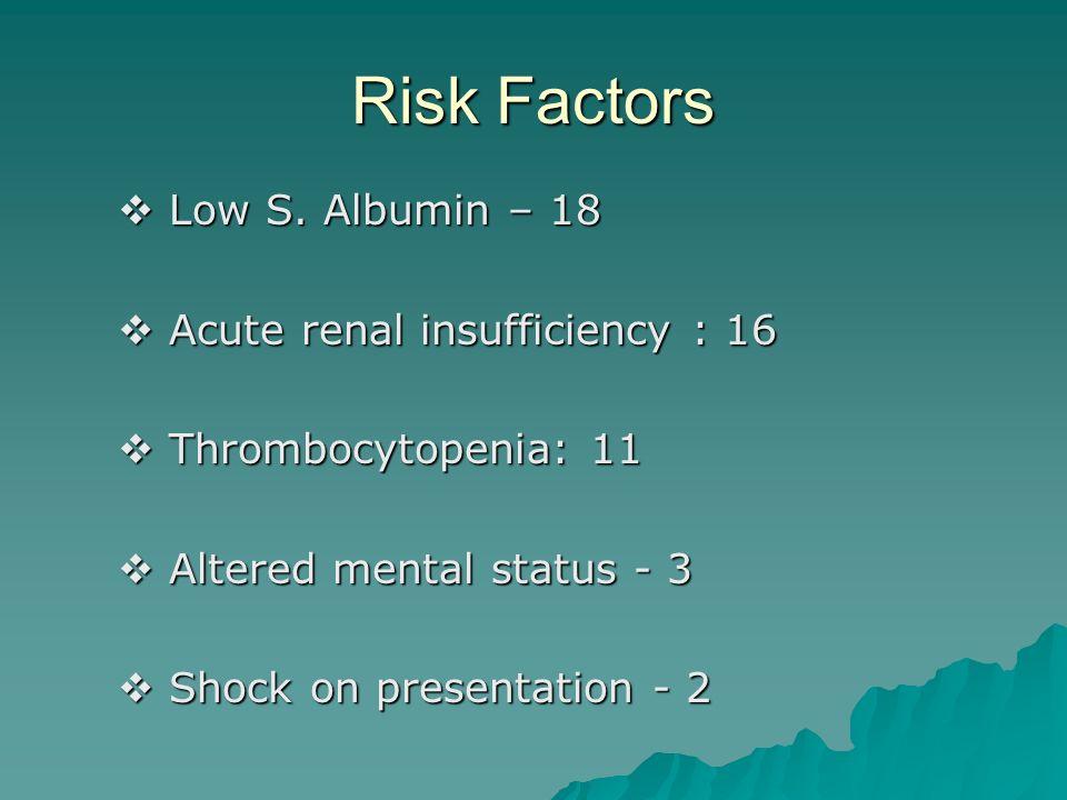 Risk Factors Low S. Albumin – 18 Low S. Albumin – 18 Acute renal insufficiency : 16 Acute renal insufficiency : 16 Thrombocytopenia: 11 Thrombocytopen
