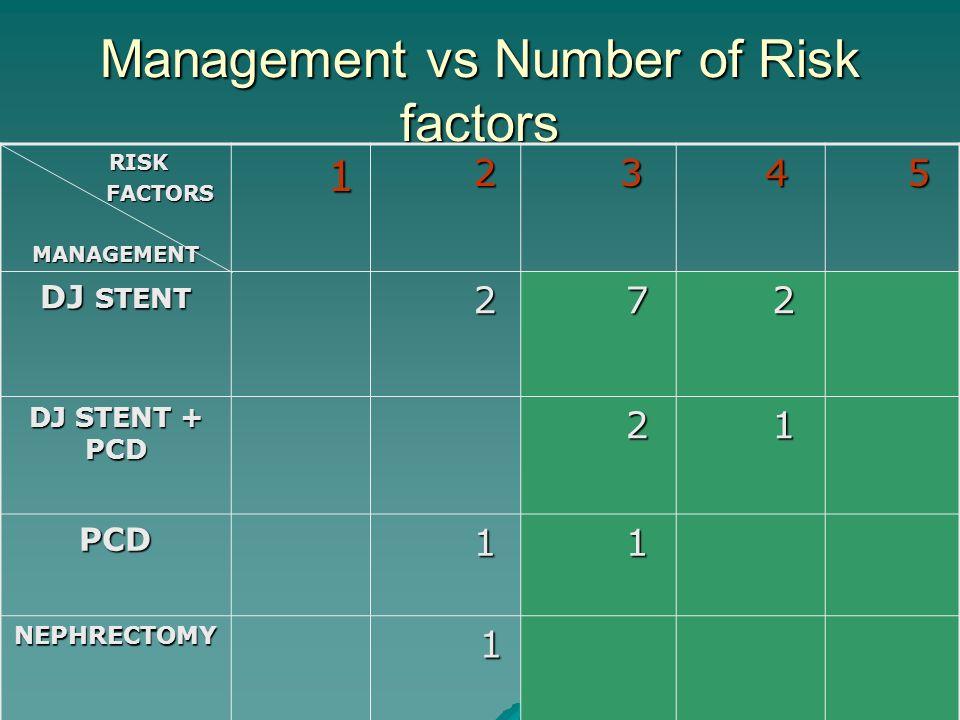 Management vs Number of Risk factors RISK RISK FACTORS FACTORSMANAGEMENT 1 2 3 4 5 DJ STENT 2 7 2 DJ STENT + PCD 2 1 PCD 1 1 NEPHRECTOMY 1
