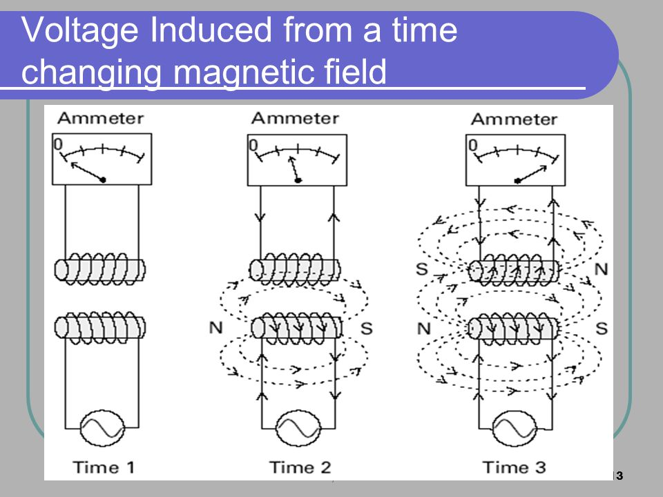 MZS FKEE, UMP13 Voltage Induced from a time changing magnetic field