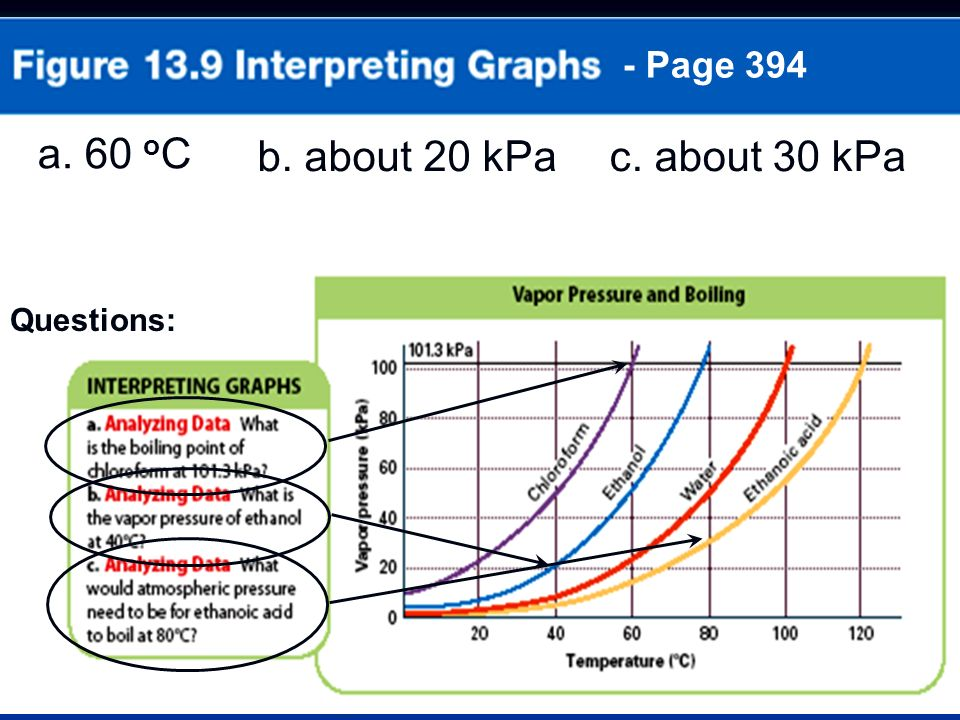 - Page 394 Questions: a. 60 o C b. about 20 kPac. about 30 kPa
